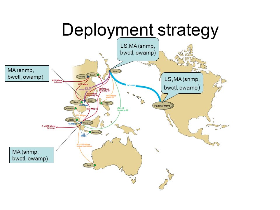 Deployment strategy LS, MA (snmp, bwctl, owamo ) LS,MA (snmp, bwctl, owamp) MA (snmp, bwctl, owamp)
