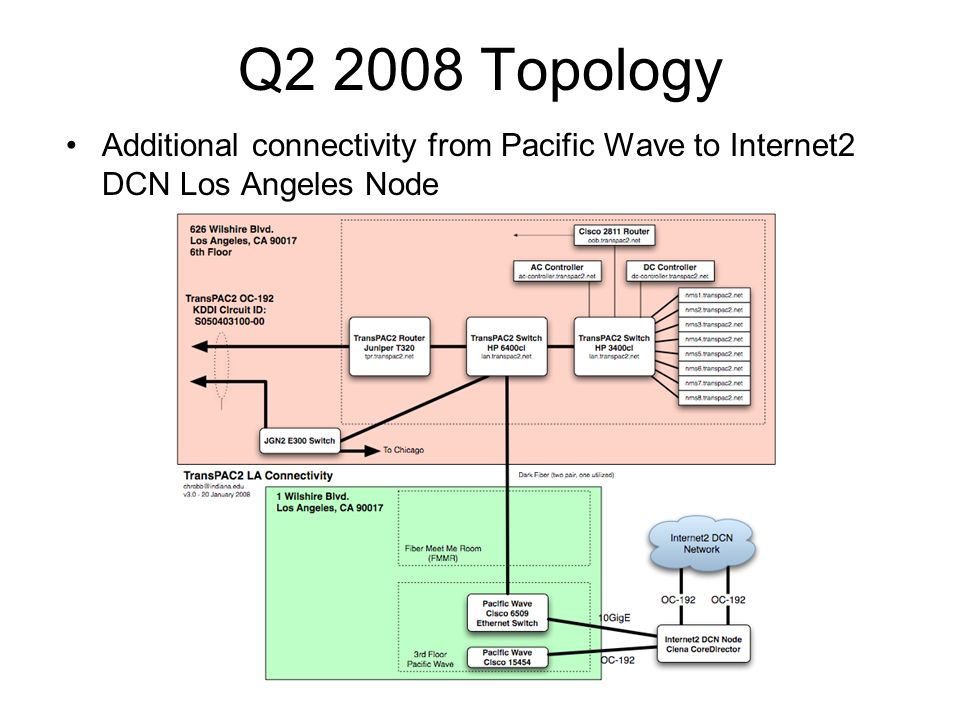 Q2 2008 Topology Additional connectivity from Pacific Wave to Internet2 DCN Los Angeles Node