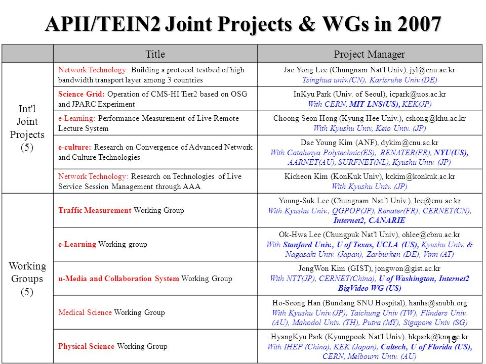 19 APII/TEIN2 Joint Projects & WGs in 2007 TitleProject Manager Int'l Joint Projects (5) Network Technology: Building a protocol testbed of high bandw