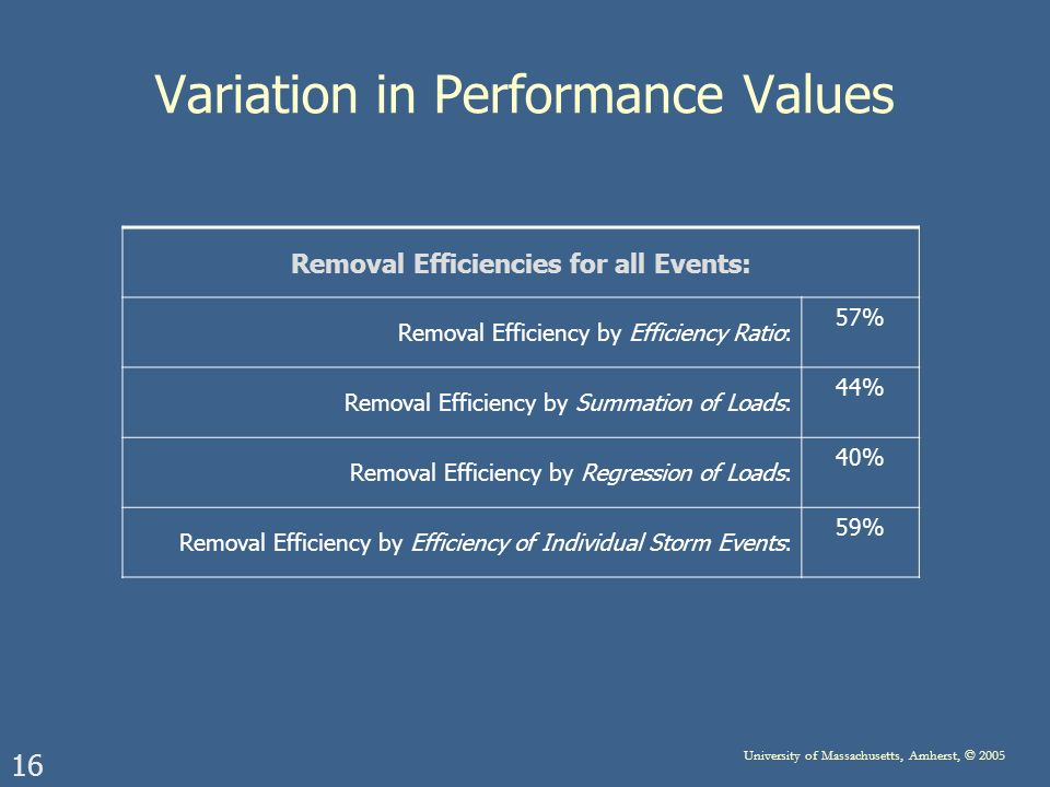 16 University of Massachusetts, Amherst, © 2005 Variation in Performance Values Removal Efficiencies for all Events: Removal Efficiency by Efficiency