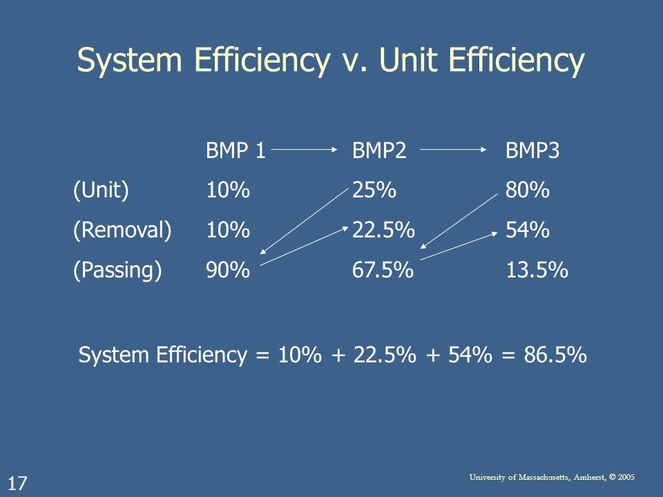 17 University of Massachusetts, Amherst, © 2005 System Efficiency v. Unit Efficiency BMP 1 BMP2 BMP3 (Unit)10% 25% 80% (Removal)10% 22.5% 54% (Passing