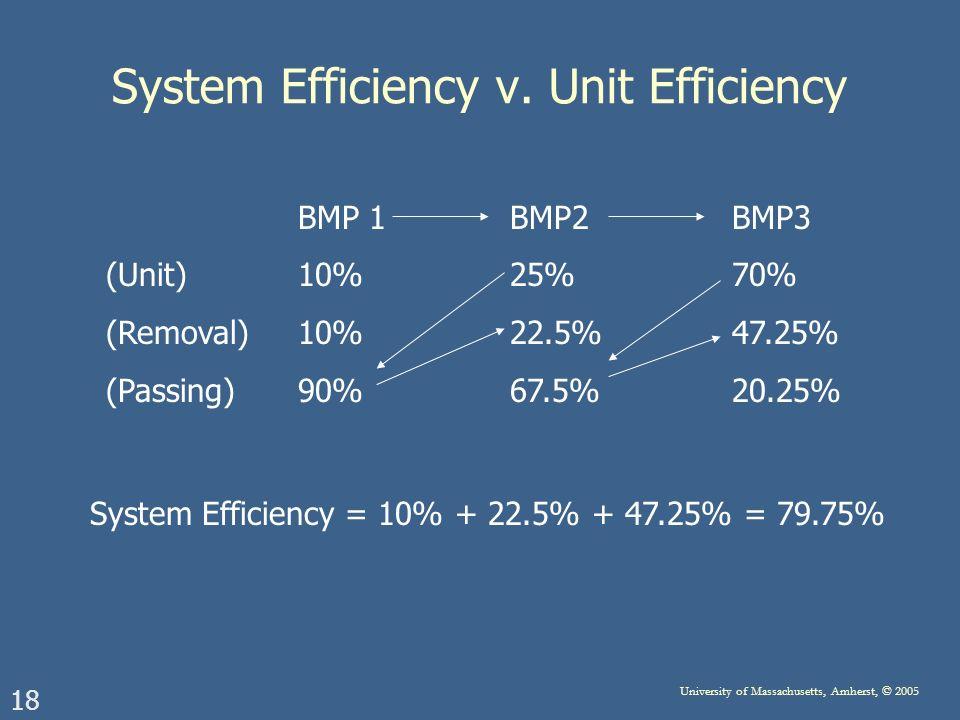 18 University of Massachusetts, Amherst, © 2005 System Efficiency v. Unit Efficiency BMP 1 BMP2 BMP3 (Unit)10% 25% 70% (Removal)10% 22.5% 47.25% (Pass