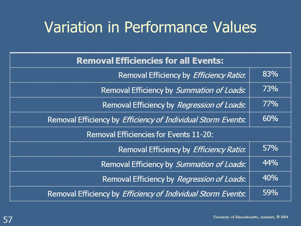 57 University of Massachusetts, Amherst, © 2004 Variation in Performance Values Removal Efficiencies for all Events: Removal Efficiency by Efficiency Ratio: 83% Removal Efficiency by Summation of Loads: 73% Removal Efficiency by Regression of Loads: 77% Removal Efficiency by Efficiency of Individual Storm Events: 60% Removal Efficiencies for Events 11-20: Removal Efficiency by Efficiency Ratio: 57% Removal Efficiency by Summation of Loads: 44% Removal Efficiency by Regression of Loads: 40% Removal Efficiency by Efficiency of Individual Storm Events: 59%