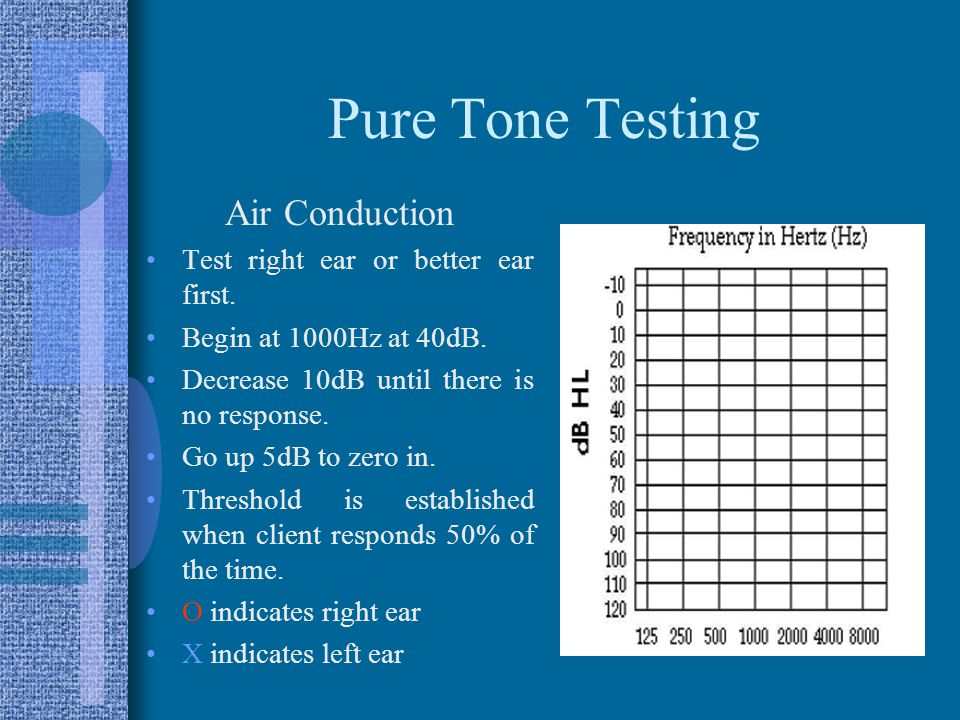 Pure Tone Testing Air Conduction Test right ear or better ear first.