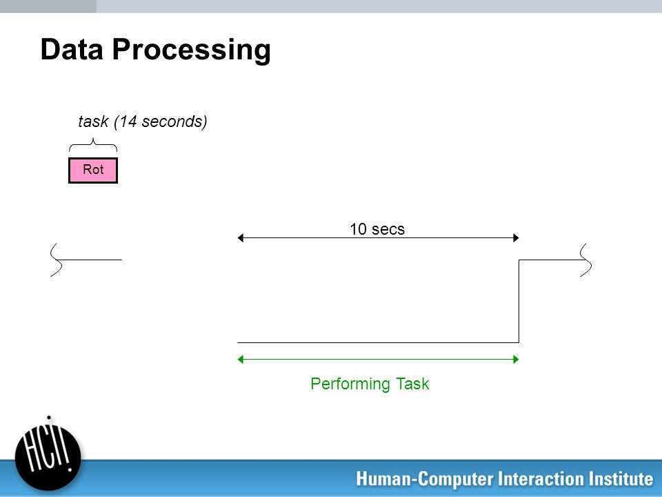 Data Processing 10 secs Performing Task Rot task (14 seconds)