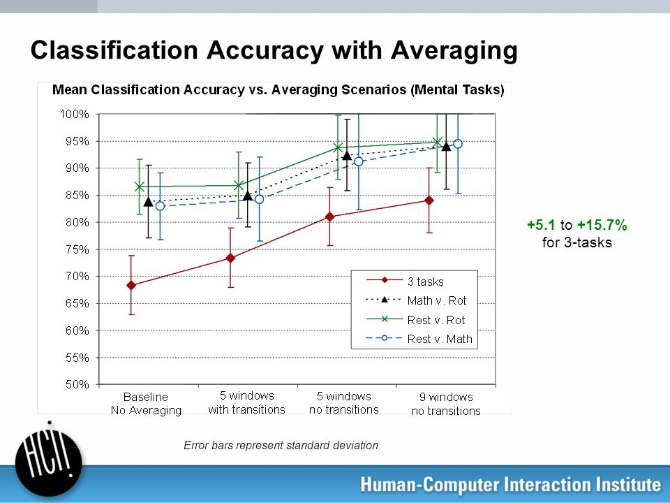 Classification Accuracy with Averaging +5.1 to +15.7% for 3-tasks Error bars represent standard deviation