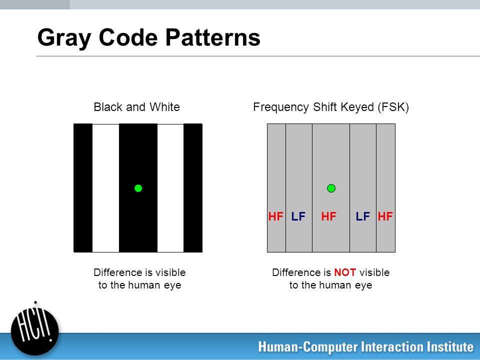 HF LFHFLF Gray Code Patterns Black and WhiteFrequency Shift Keyed (FSK) Difference is visible to the human eye Difference is NOT visible to the human
