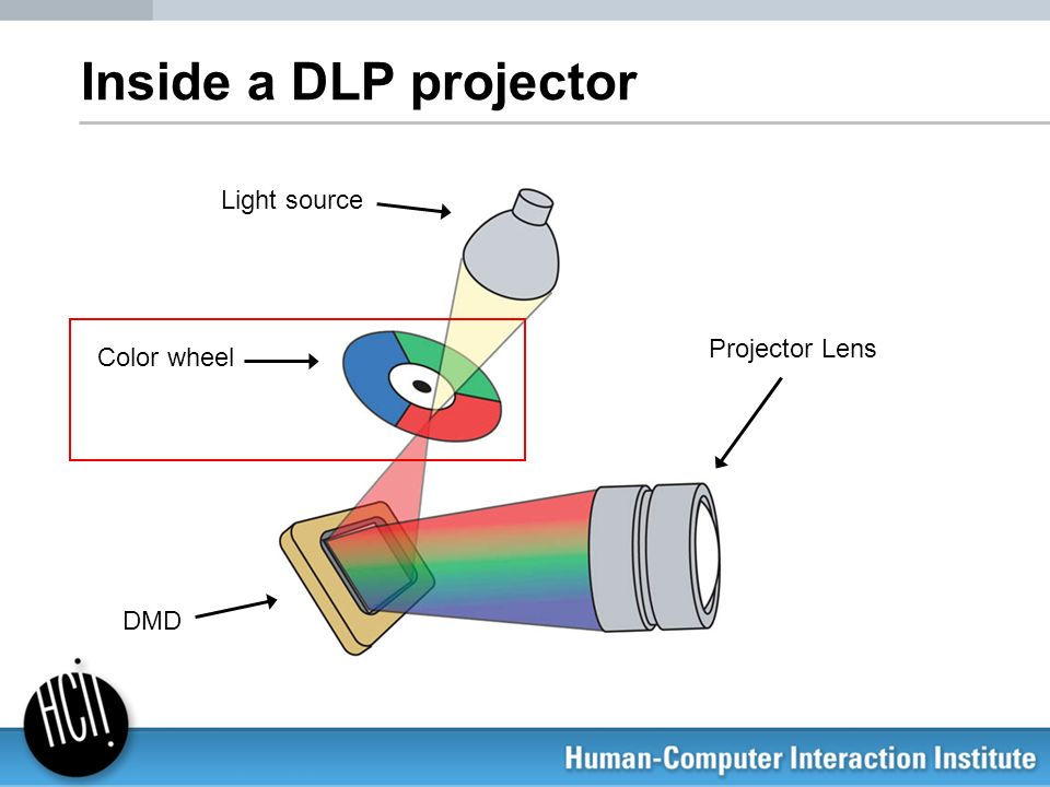 Inside a DLP projector Light source Color wheel DMD Projector Lens