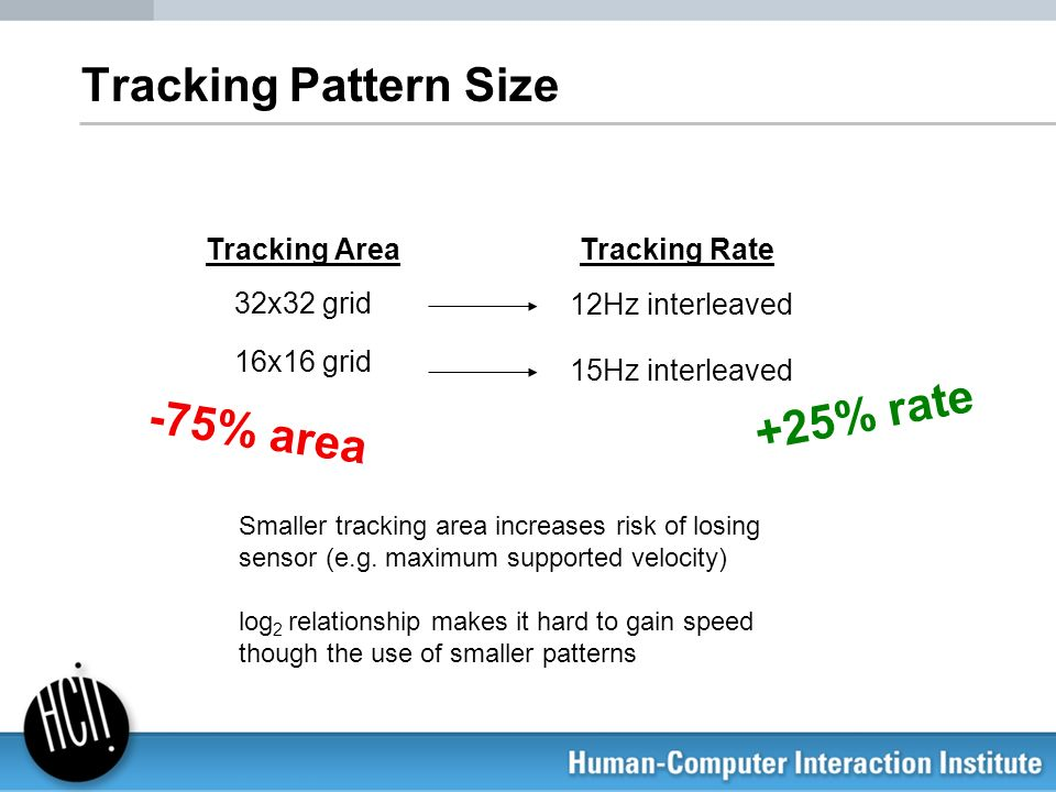 Tracking Pattern Size Tracking AreaTracking Rate 32x32 grid 12Hz interleaved 16x16 grid 15Hz interleaved -75% area +25% rate Smaller tracking area inc