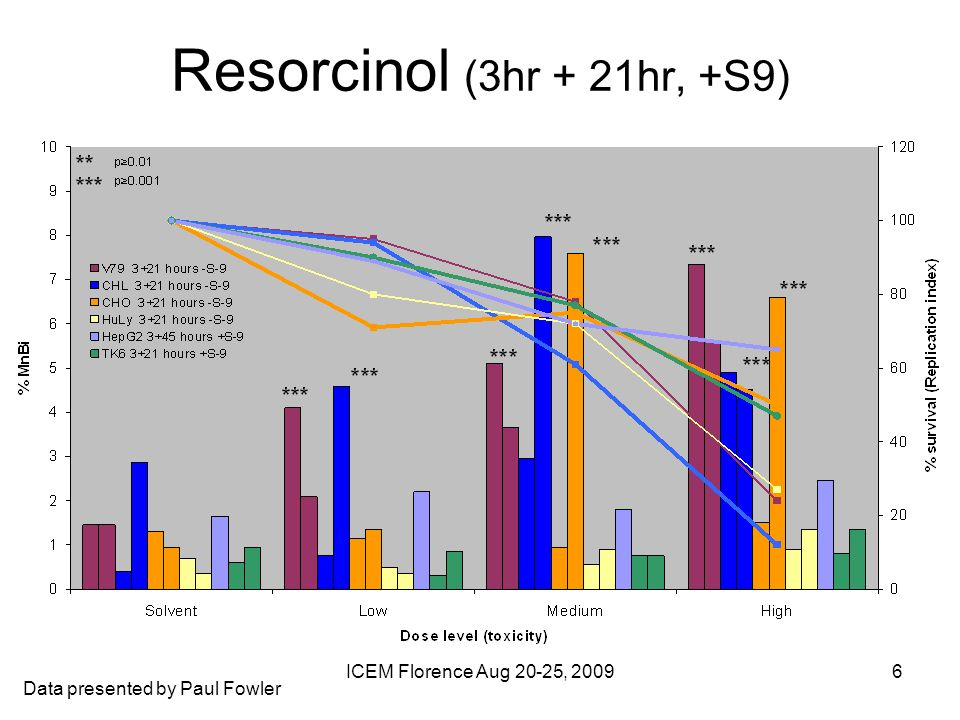 ICEM Florence Aug 20-25, 20096 Resorcinol (3hr + 21hr, +S9) Data presented by Paul Fowler