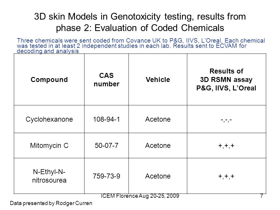 ICEM Florence Aug 20-25, 20097 3D skin Models in Genotoxicity testing, results from phase 2: Evaluation of Coded Chemicals Compound CAS number Vehicle Results of 3D RSMN assay P&G, IIVS, LOreal Cyclohexanone108-94-1Acetone-,-,- Mitomycin C50-07-7Acetone+,+,+ N-Ethyl-N- nitrosourea 759-73-9Acetone+,+,+ Three chemicals were sent coded from Covance UK to P&G, IIVS, LOreal.