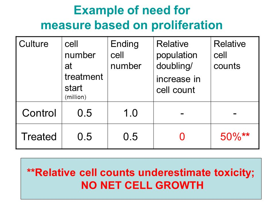 16 Overall summary for in vitro chromosome aberration and micronucleus assays Concentration: Observation: –In the data examined, the majority of chemicals were detected at 1 mM Recommendation: –There are reasons to reduce 10 mM limit –While a 1 mM limit can be considered, exceptions need to be defined