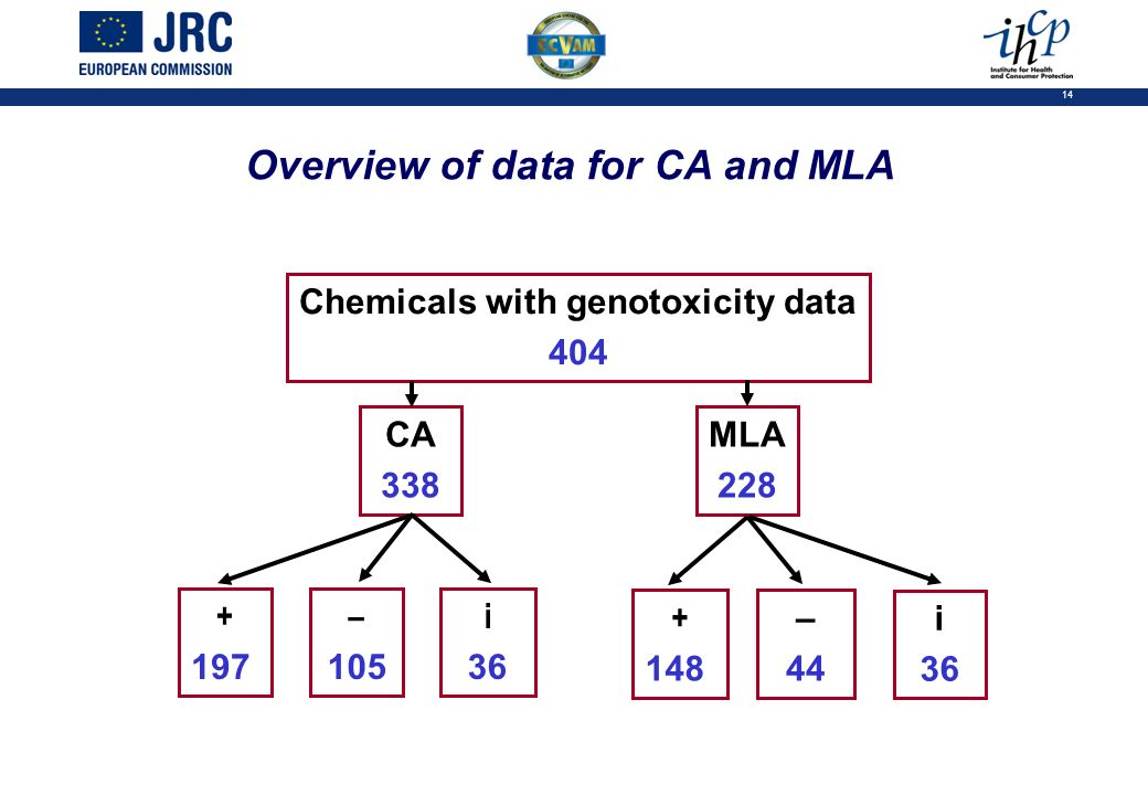 14 Chemicals with genotoxicity data 404 CA 338 MLA 228 + 197 – 105 i 36 + 148 – 44 i 36 Overview of data for CA and MLA