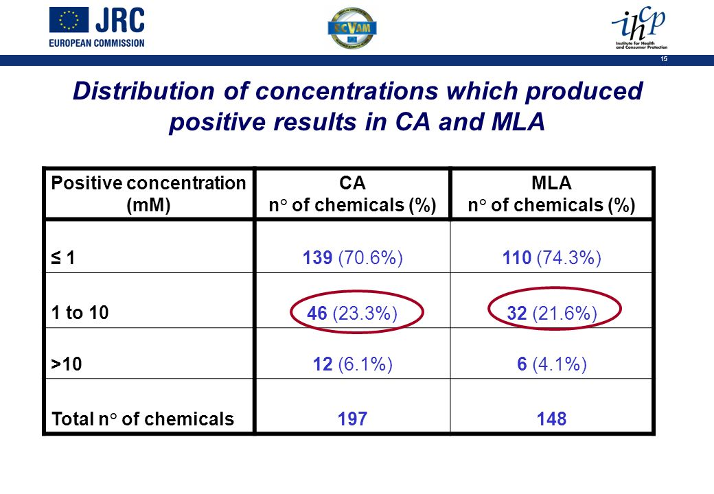 15 Distribution of concentrations which produced positive results in CA and MLA Positive concentration (mM) CA n° of chemicals (%) MLA n° of chemicals