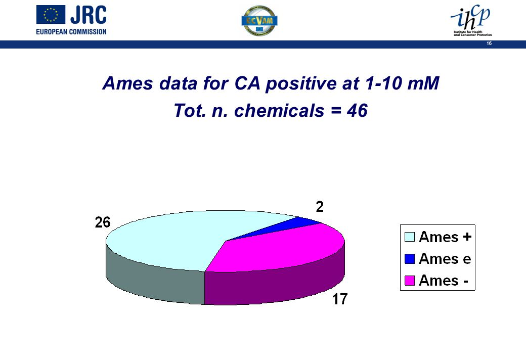 16 Ames data for CA positive at 1-10 mM Tot. n. chemicals = 46