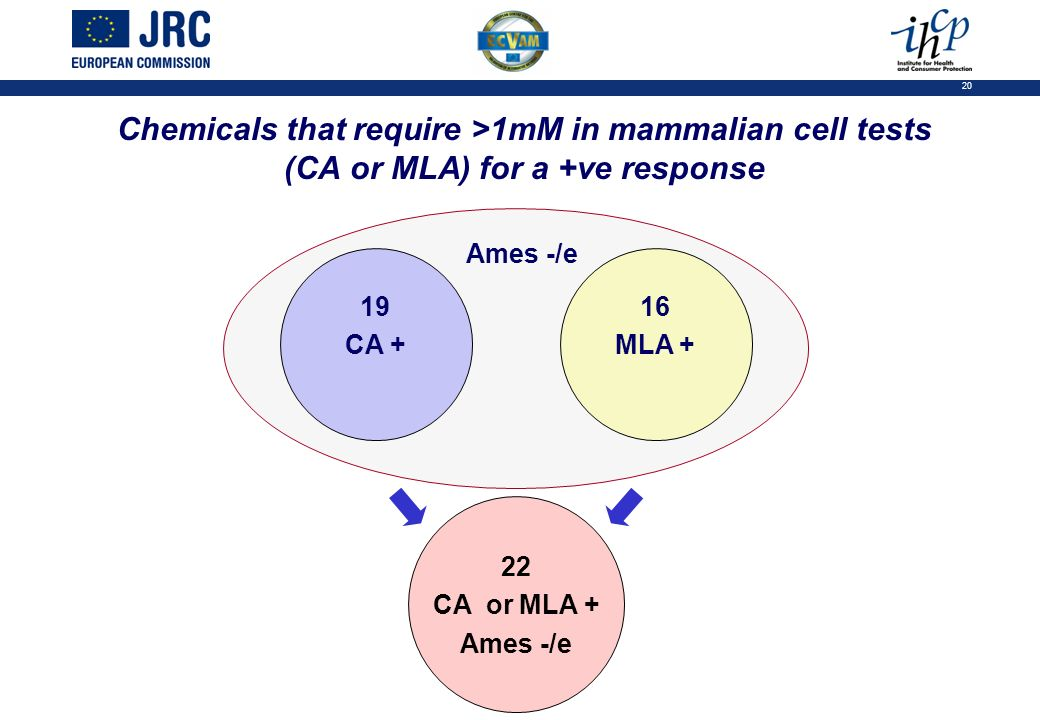 20 Chemicals that require >1mM in mammalian cell tests (CA or MLA) for a +ve response 19 CA + 16 MLA + 22 CA or MLA + Ames -/e