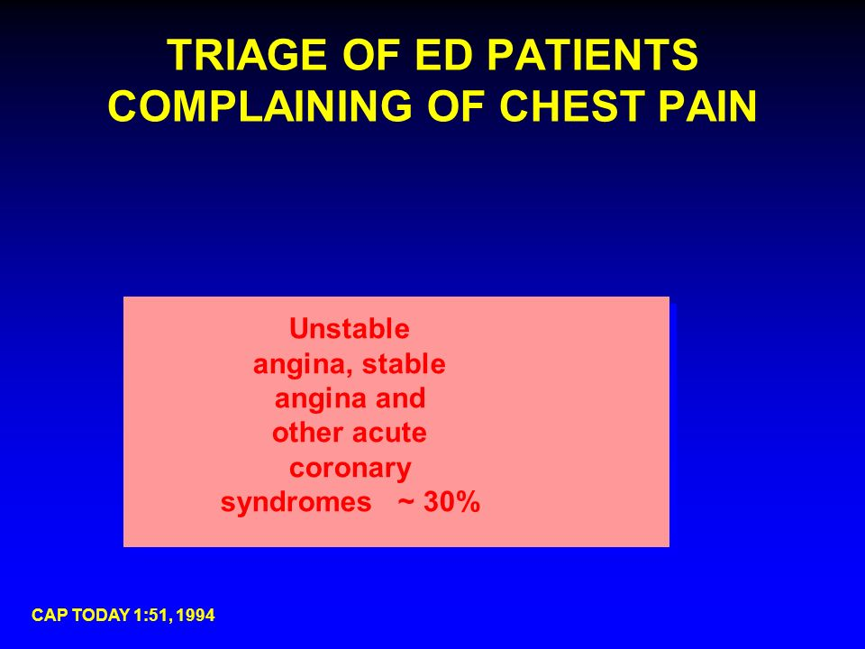 TRIAGE OF ED PATIENTS COMPLAINING OF CHEST PAIN CAP TODAY 1:51, 1994 Unstable angina, stable angina and other acute coronary syndromes ~ 30%