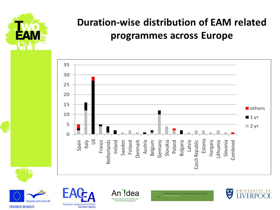 Duration-wise distribution of EAM related programmes across Europe