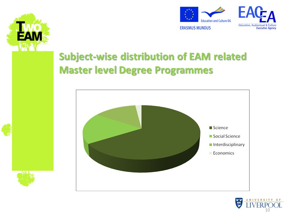 10 Subject-wise distribution of EAM related Master level Degree Programmes