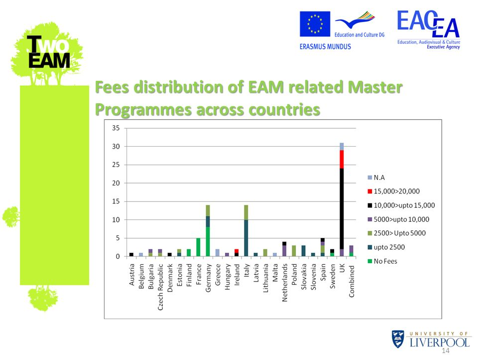 14 Fees distribution of EAM related Master Programmes across countries