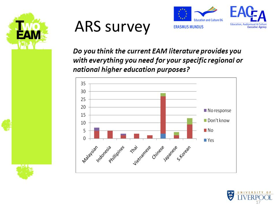 17 ARS survey Do you think the current EAM literature provides you with everything you need for your specific regional or national higher education pu