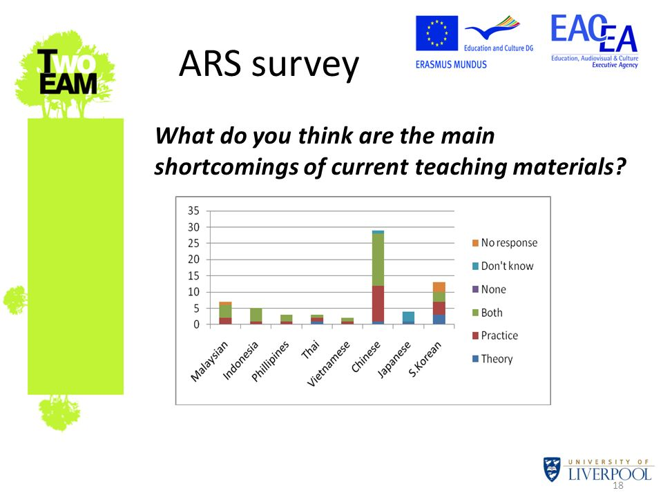 18 ARS survey What do you think are the main shortcomings of current teaching materials