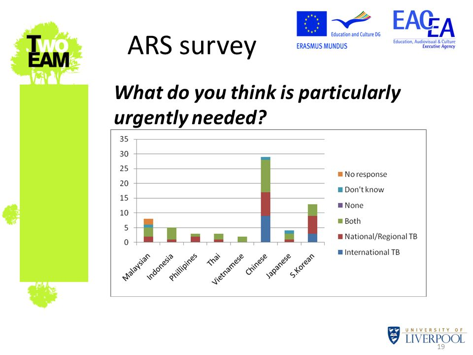 19 ARS survey What do you think is particularly urgently needed