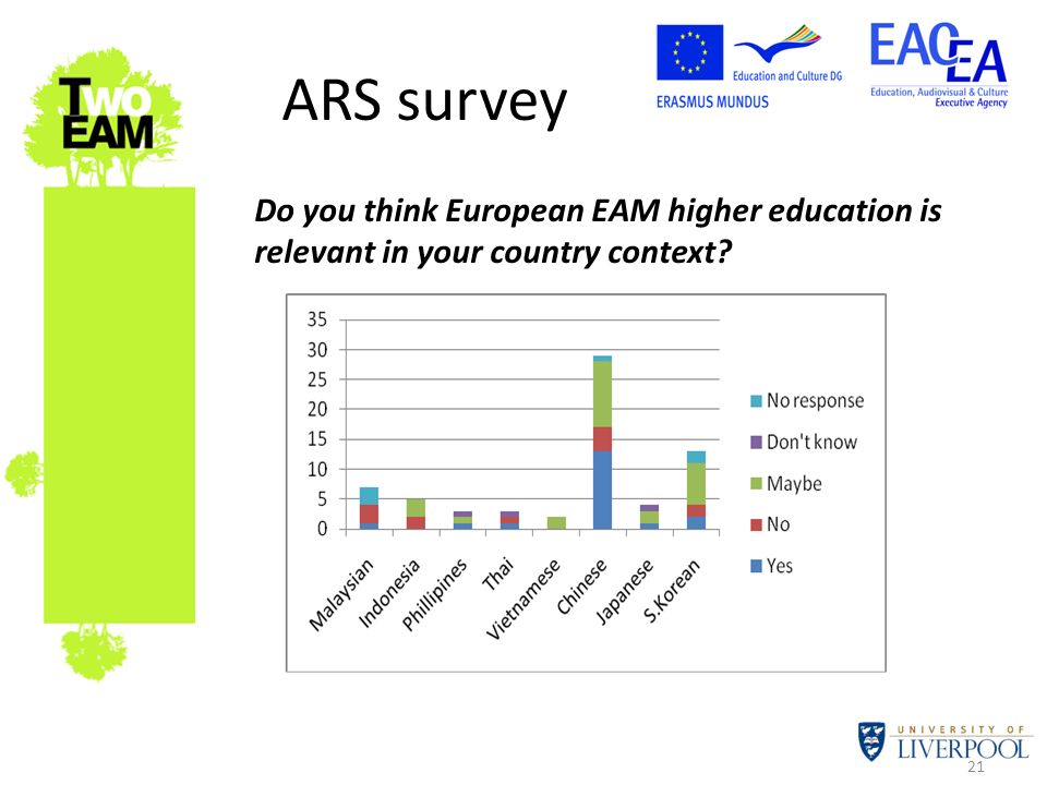 21 ARS survey Do you think European EAM higher education is relevant in your country context