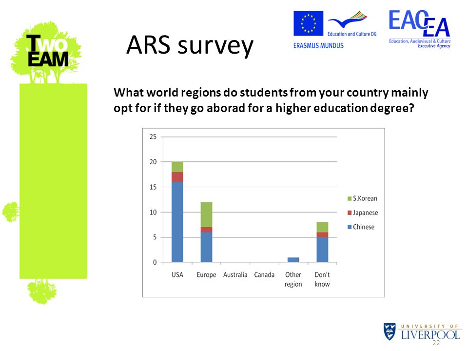 22 ARS survey What world regions do students from your country mainly opt for if they go aborad for a higher education degree?