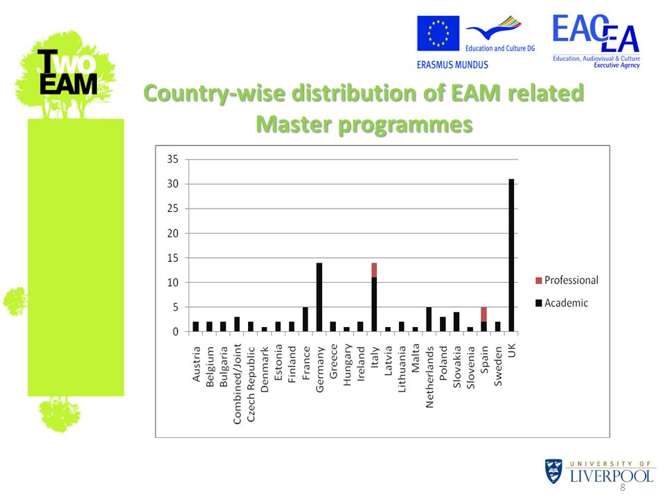 8 Country-wise distribution of EAM related Master programmes