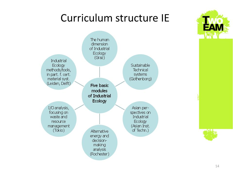 Curriculum structure IE 23 Sept 2010Joint degree EAM Master programmes14