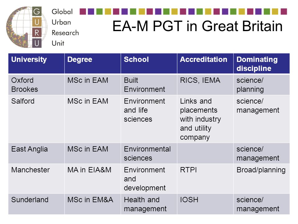 EA-M PGT in Great Britain UniversityDegreeSchoolAccreditationDominating discipline Oxford Brookes MSc in EAMBuilt Environment RICS, IEMAscience/ planning SalfordMSc in EAMEnvironment and life sciences Links and placements with industry and utility company science/ management East AngliaMSc in EAMEnvironmental sciences science/ management ManchesterMA in EIA&MEnvironment and development RTPIBroad/planning SunderlandMSc in EM&AHealth and management IOSHscience/ management