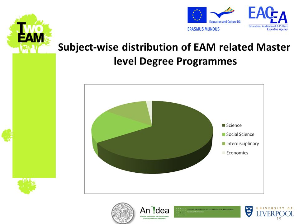 13 Subject-wise distribution of EAM related Master level Degree Programmes