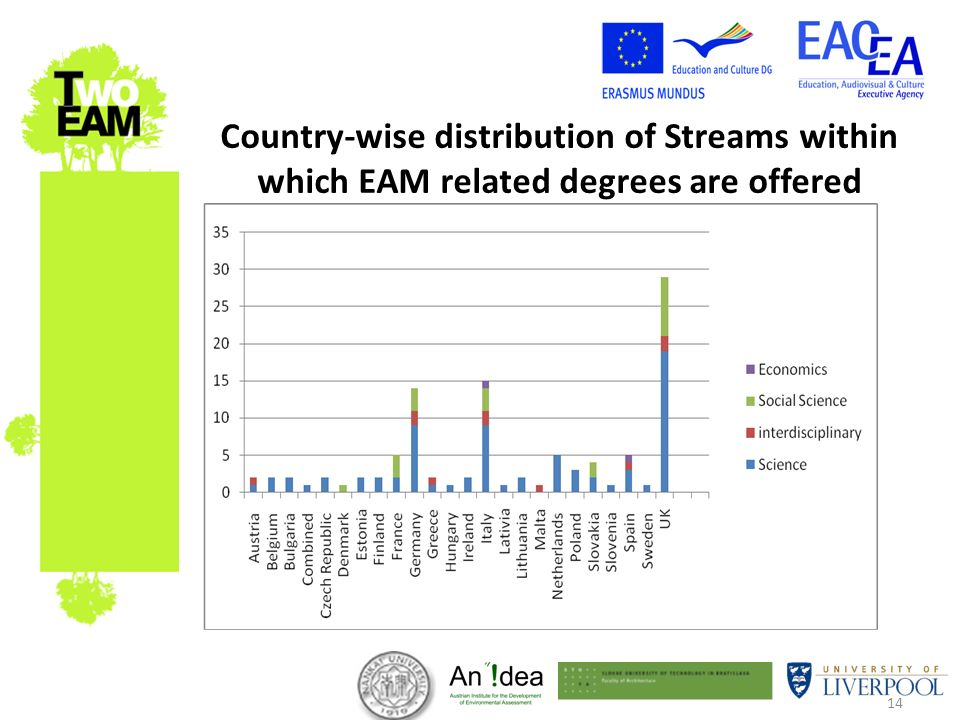 14 Country-wise distribution of Streams within which EAM related degrees are offered