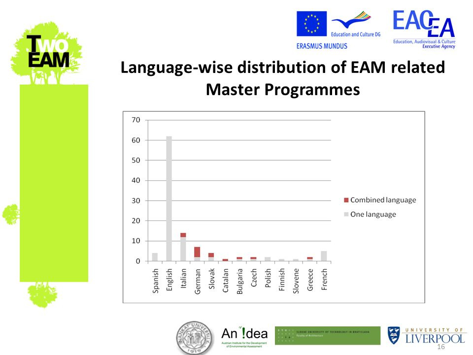 16 Language-wise distribution of EAM related Master Programmes