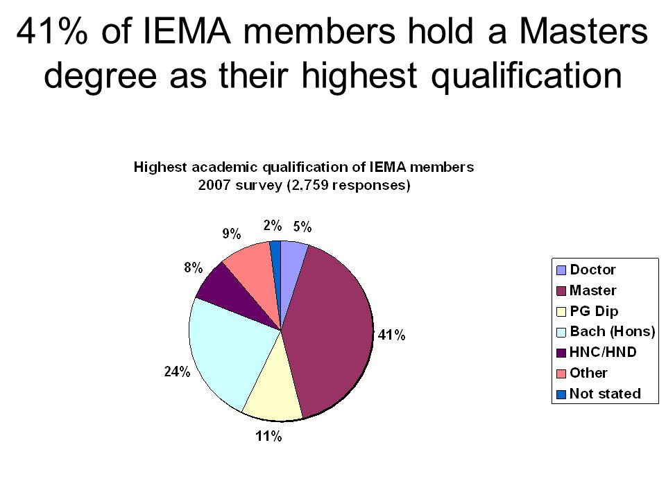 41% of IEMA members hold a Masters degree as their highest qualification