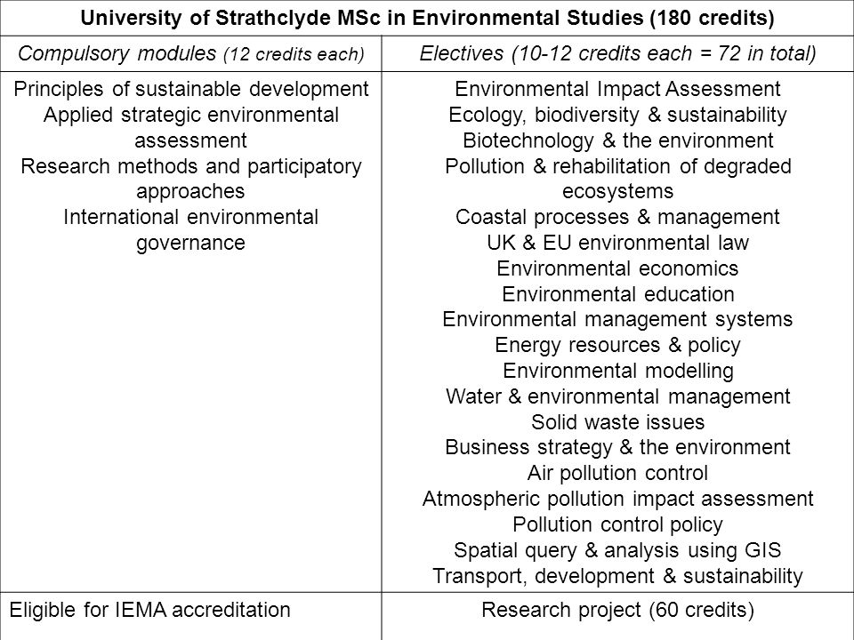 University of Strathclyde MSc in Environmental Studies (180 credits) Compulsory modules (12 credits each) Electives (10-12 credits each = 72 in total)
