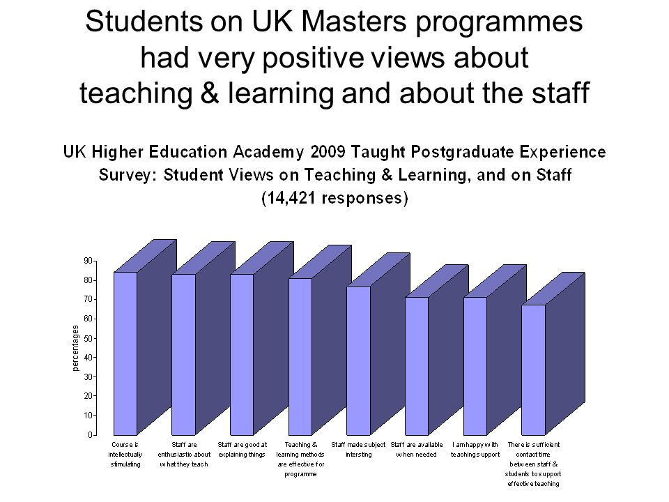 Students on UK Masters programmes had very positive views about teaching & learning and about the staff