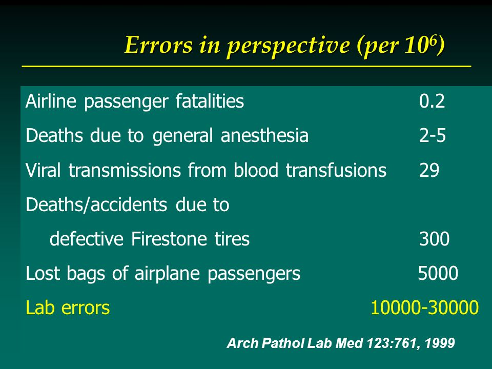 Errors in perspective (per 10 6 ) Airline passenger fatalities0.2 Deaths due to general anesthesia 2-5 Viral transmissions from blood transfusions29 Deaths/accidents due to defective Firestone tires300 Lost bags of airplane passengers 5000 Lab errors 10000-30000 Arch Pathol Lab Med 123:761, 1999