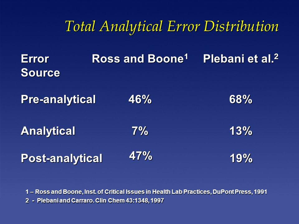 Error Source Ross and Boone 1 Plebani et al.