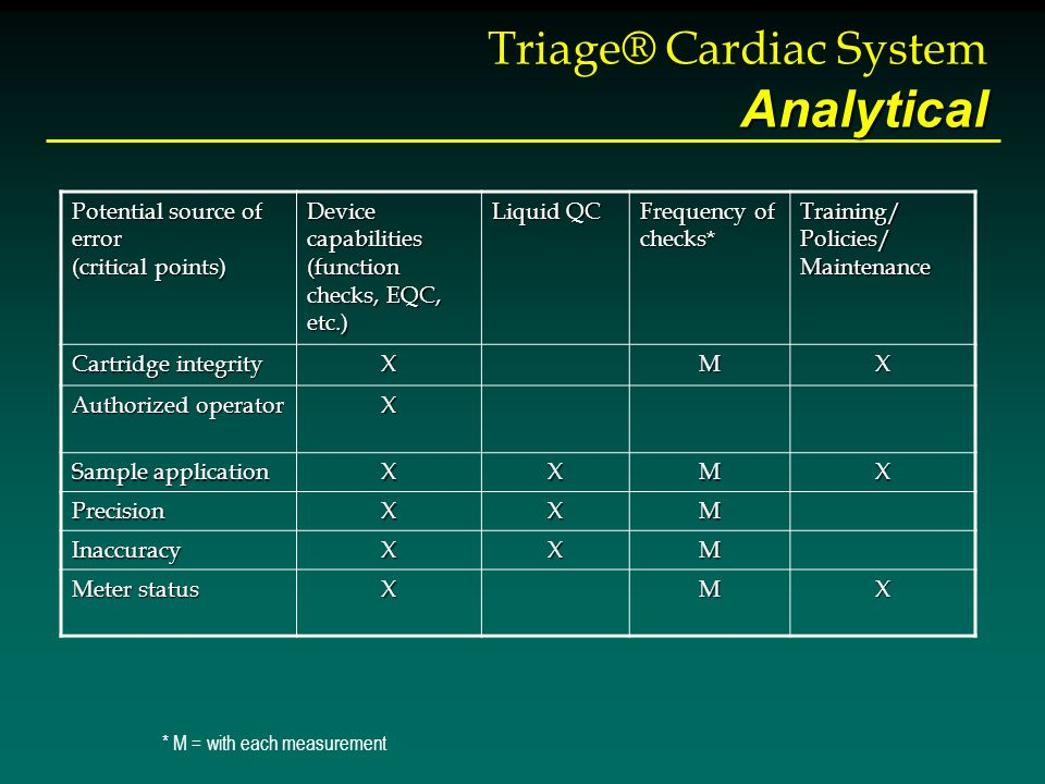 Analytical Triage® Cardiac System Analytical * M = with each measurement Potential source of error (critical points) Device capabilities (function che