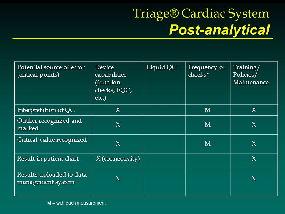 Post-analytical Triage® Cardiac System Post-analytical Potential source of error (critical points) Device capabilities (function checks, EQC, etc.) Li