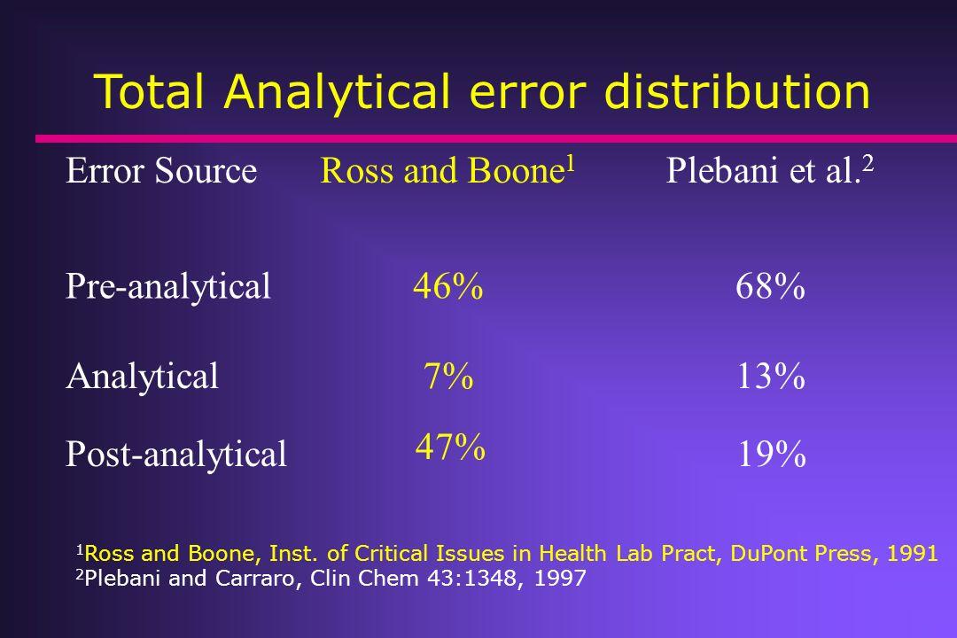 Error SourceRoss and Boone 1 Plebani et al. 2 Pre-analytical 46%68% Analytical7%13% Post-analytical 47% 19% Total Analytical error distribution 1 Ross