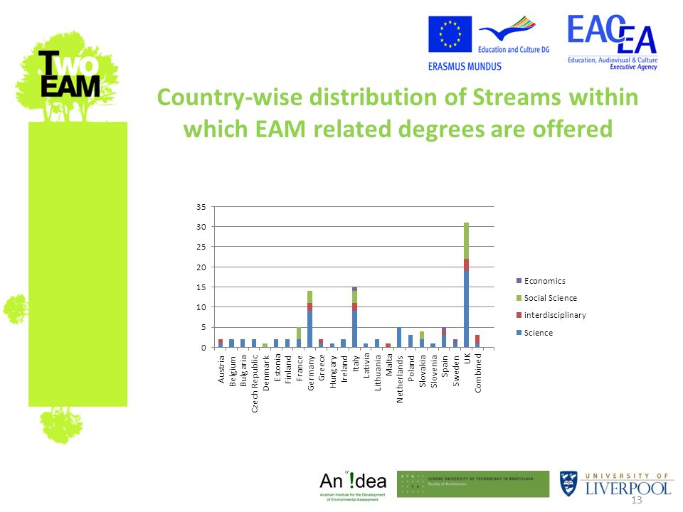 13 Country-wise distribution of Streams within which EAM related degrees are offered