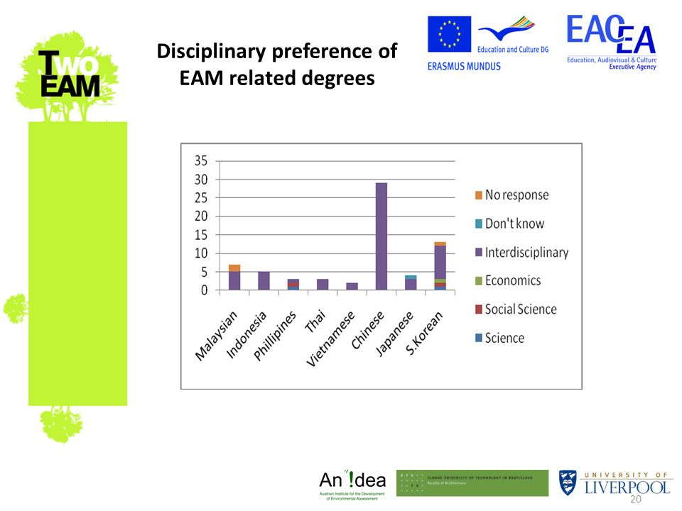 20 Disciplinary preference of EAM related degrees