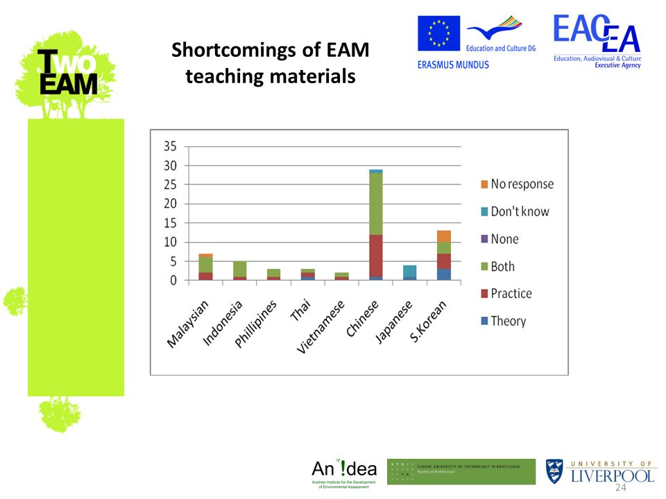 24 Shortcomings of EAM teaching materials