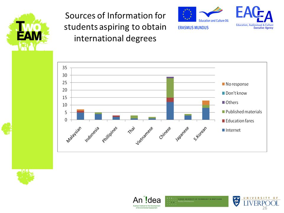 26 Sources of Information for students aspiring to obtain international degrees