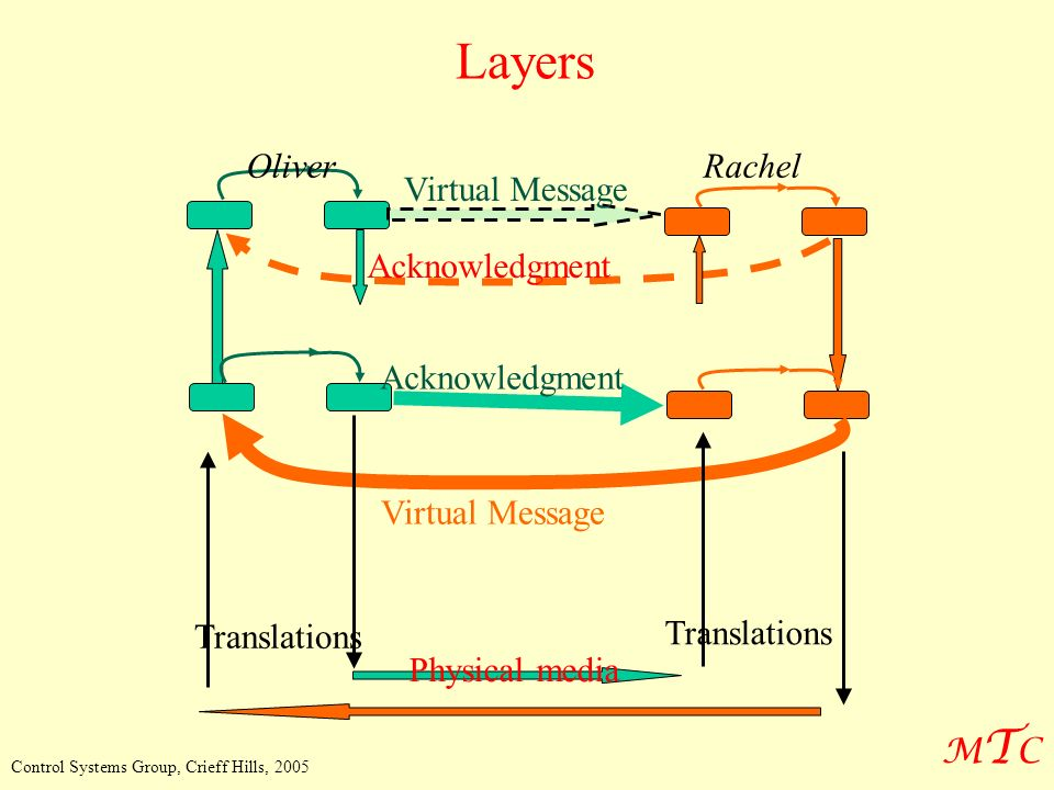 MTCMTC Control Systems Group, Crieff Hills, 2005 Virtual Message OliverRachel Acknowledgment Physical media Translations Virtual Message Acknowledgment Layers