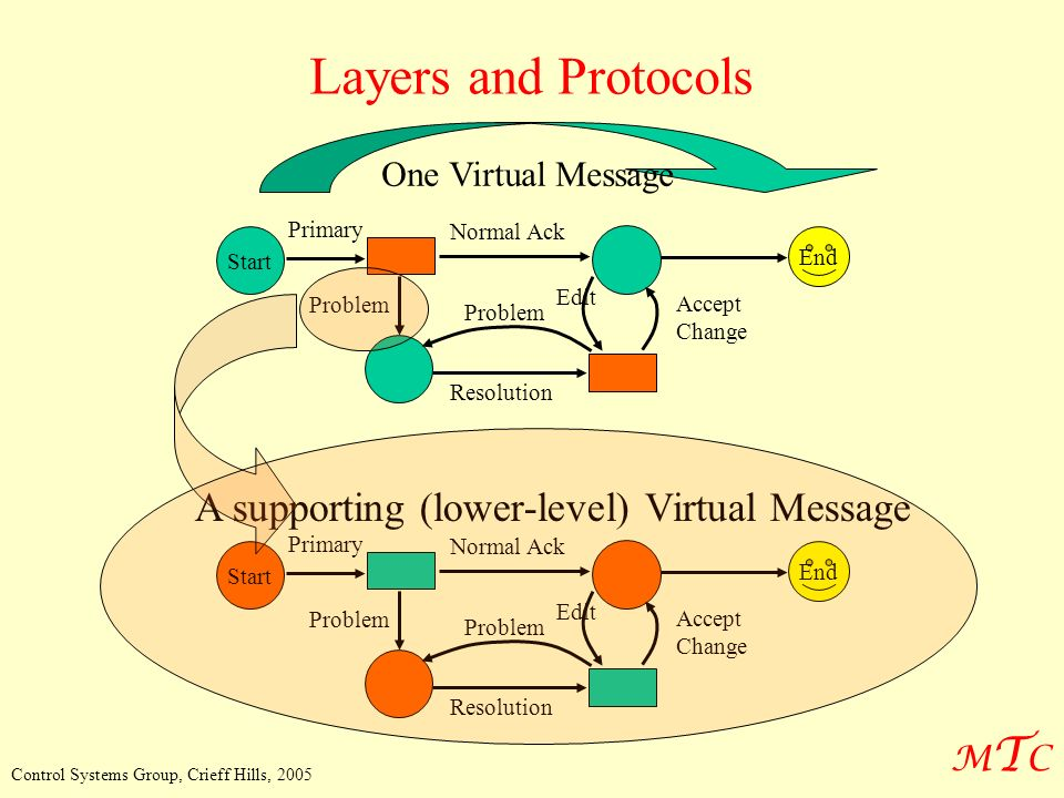MTCMTC Control Systems Group, Crieff Hills, 2005 Start Primary Normal Ack Problem Resolution Edit Problem Accept Change End One Virtual Message Start Primary Normal Ack Problem Resolution Edit Problem Accept Change End A supporting (lower-level) Virtual Message Layers and Protocols