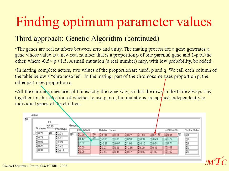 MTCMTC Control Systems Group, Crieff Hills, 2005 Finding optimum parameter values Third approach: Genetic Algorithm (continued) The genes are real numbers between zero and unity.
